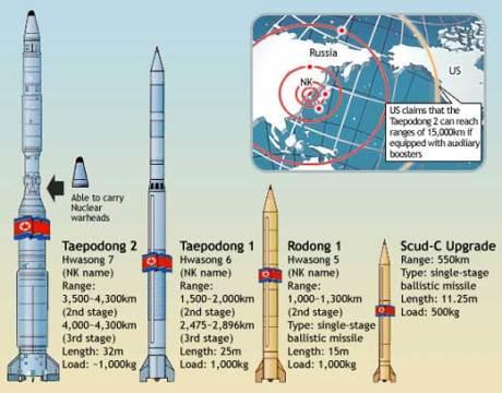 Missil / roket jarak jauh Korea Utara